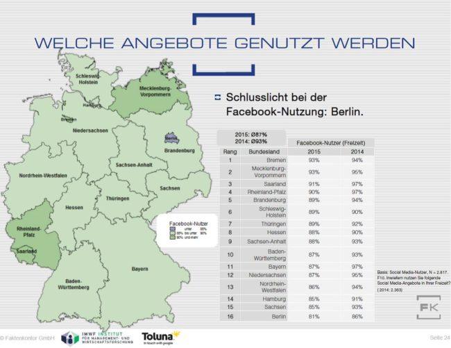 Grafik Facebooknutzung Bundesländer Faktenkontor