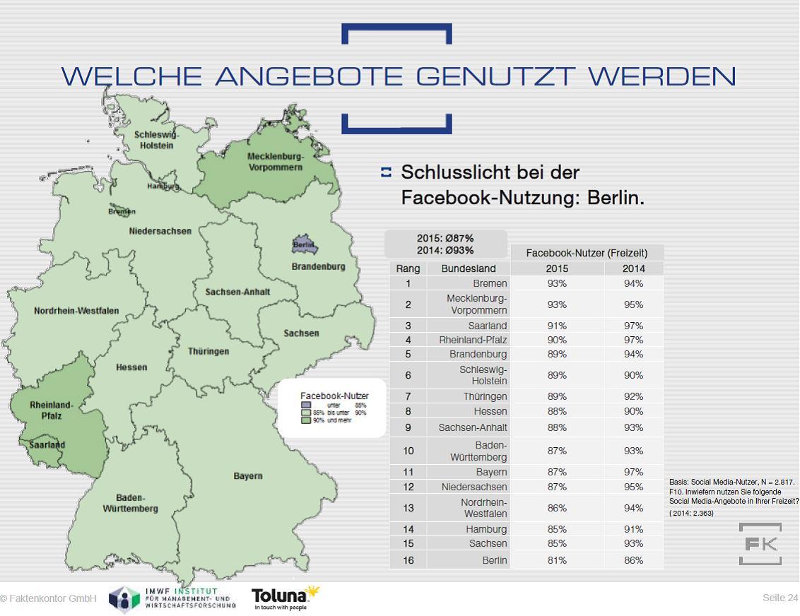 Grafik: Facebook-Nutzung nach Bundesländern