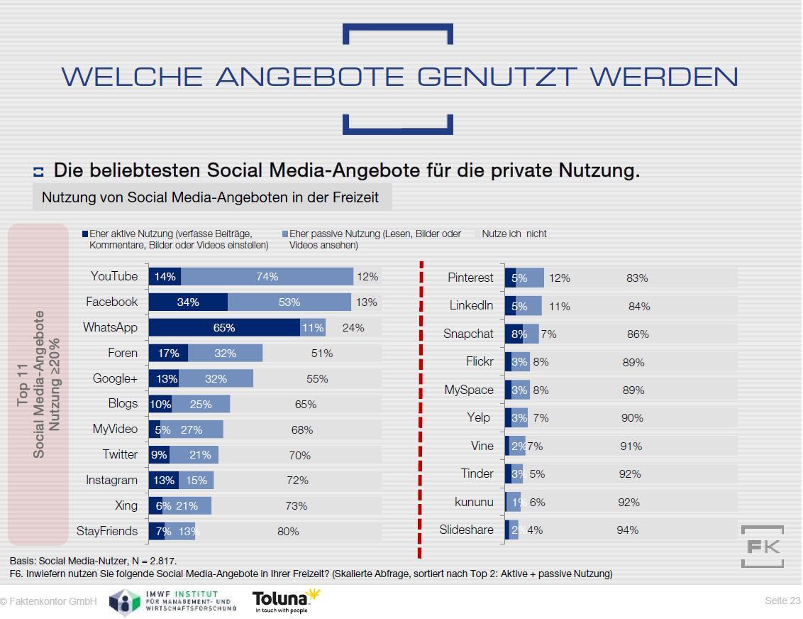 Grafik: Die in der Freizeit meistgenutzten Social-Media-Dienste in Deutschland