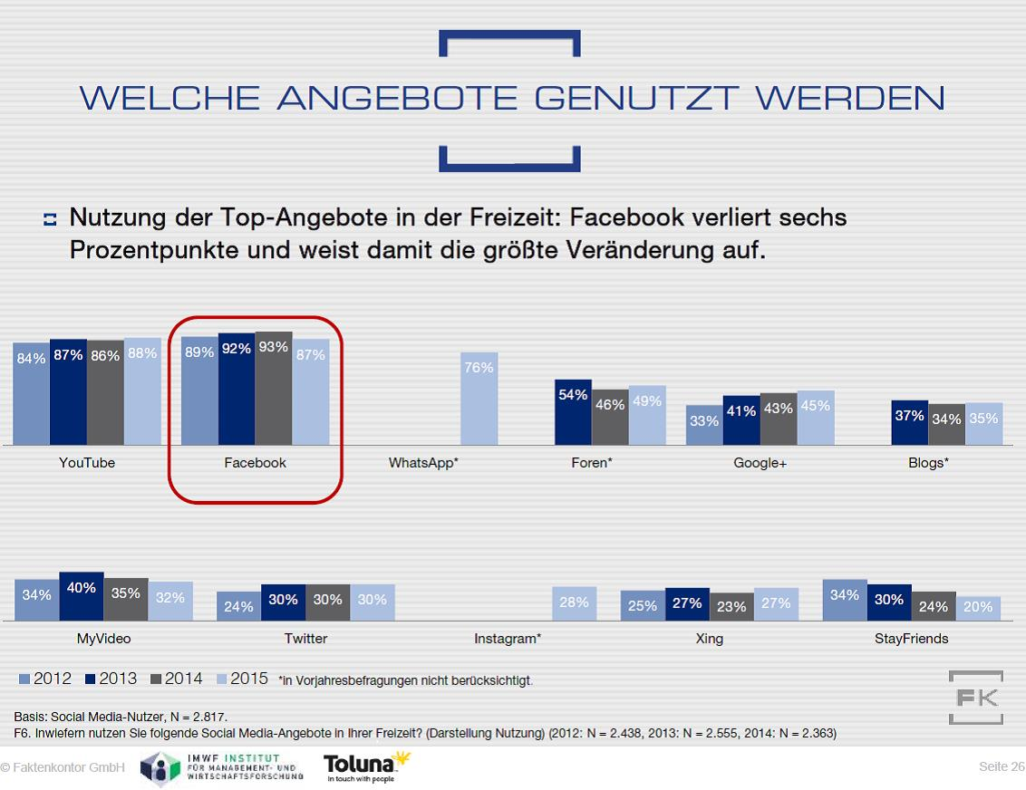 Grafik: Vergleich Social-Media-Nutzung 2012-2015
