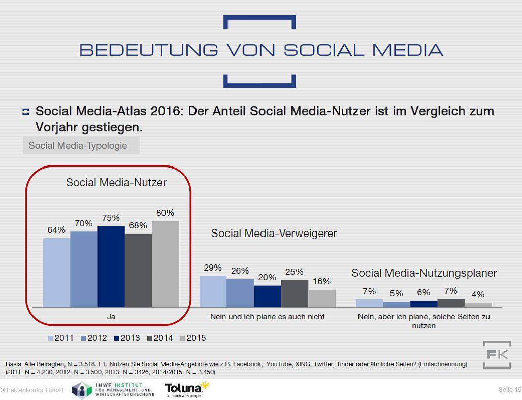 Grafik aus Faktenkontor Social Media-Atlas 2015/2016: Social-Media-Nutzung 2011 bis 2015