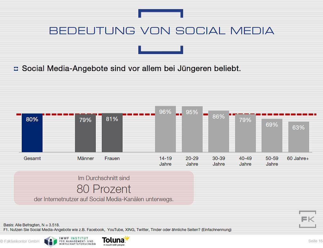 Grafik aus Faktenkontor Social Media-Atlas 2015/2016: Social-Media-Nutzung nach Altersgruppen