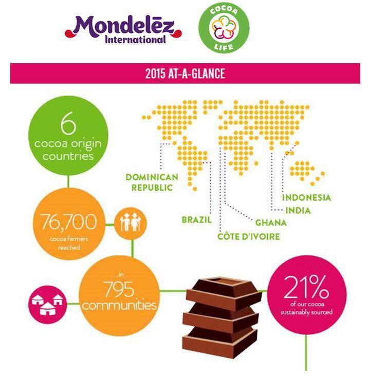 Cocoa Life infographic press release