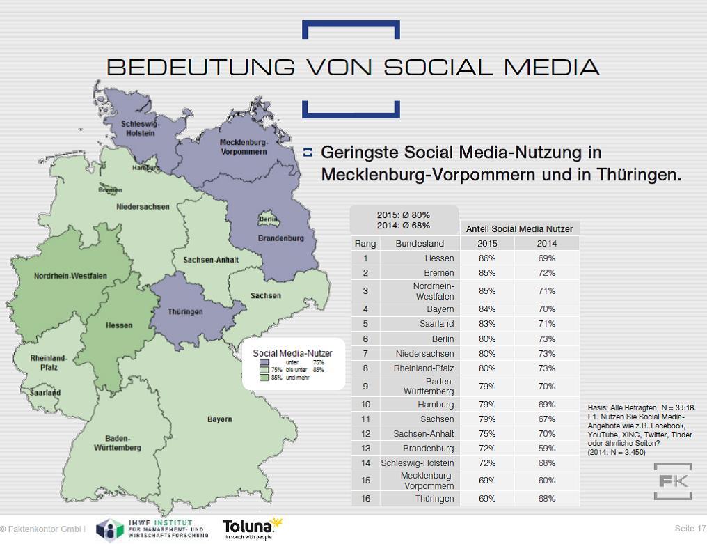 Grafik: Länder-Ranking Social-Media-Nutzung Social-Media-Atlas 2015/2016 Faktenkontor