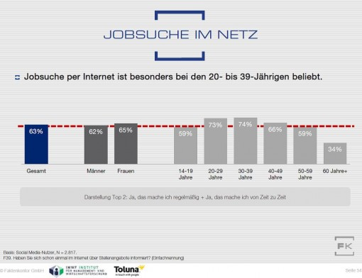 Grafik Jobsuche im Internet aus Faktenkontor Social Media Atlas 2015-2016