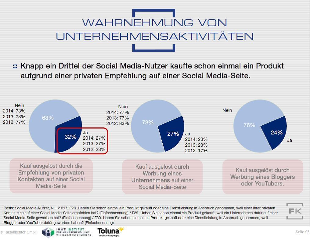 Grafik Kaufentscheidungen durch Social Media aus Faktenkontor Social Media Atlas 2015-2016
