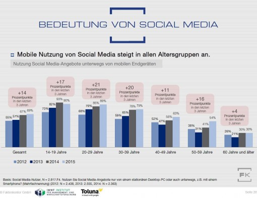 Grafik Mobile Social-Media-Nutzung 2012-2015 Faktenkontor Social Media Atlas 2015-2016