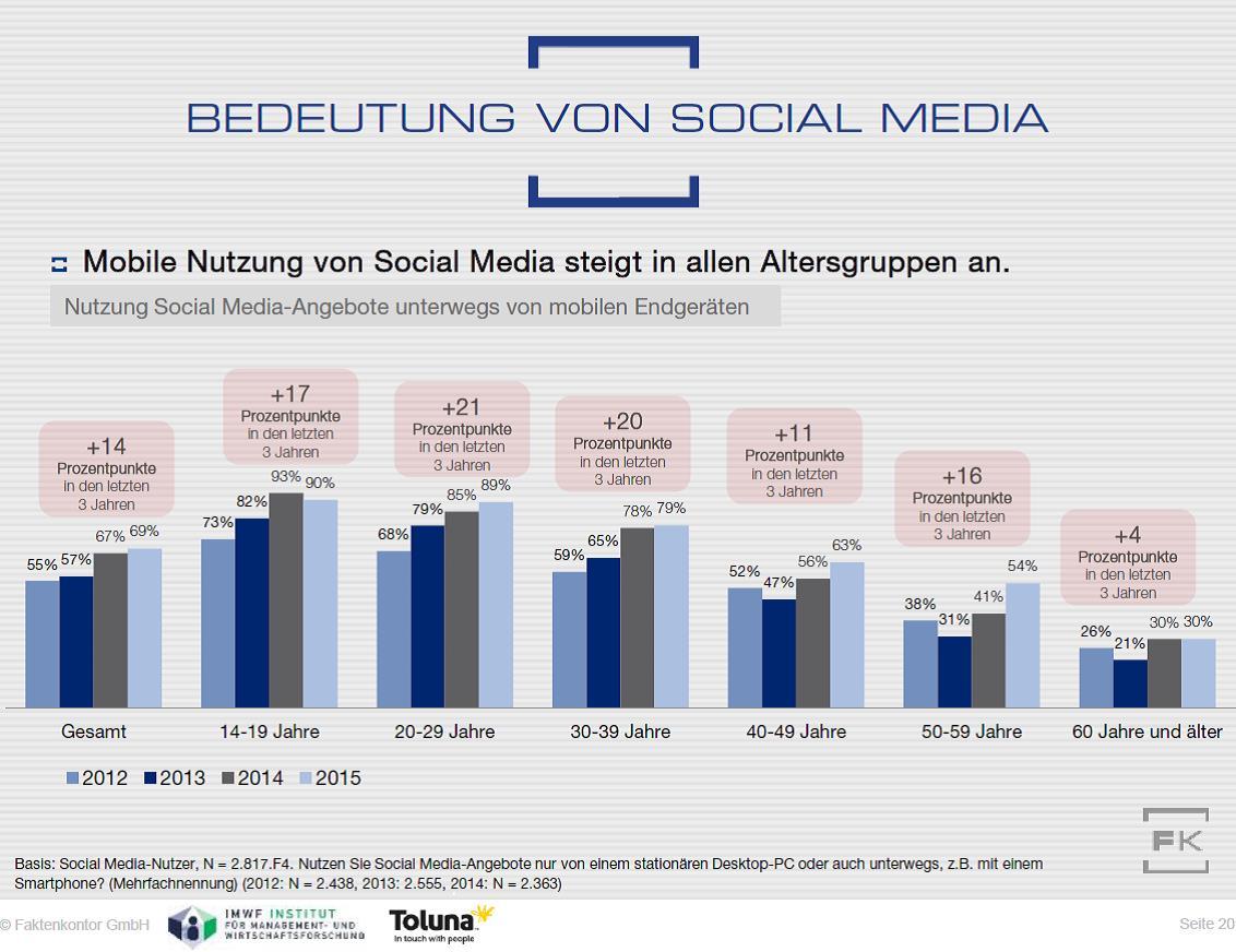 Grafik Mobile Social-Media-Nutzung 2012-2015 Faktenkontor Social Media Atlas 2015-2016