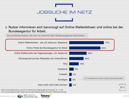 Grafik Wo Social-Media-Nutzer im Web nach Stellenangeboten suchen aus Faktenkontor Social Media Atlas 2015-2016