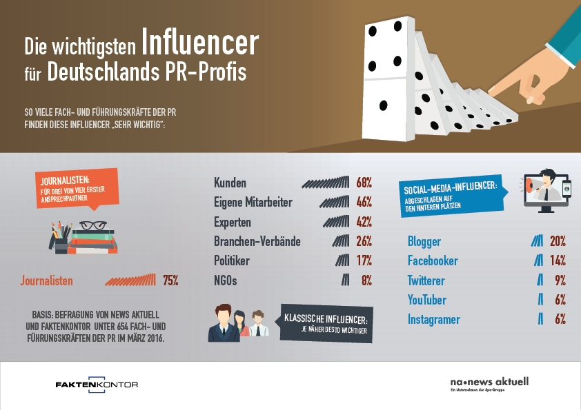 160427_FAK-NA_Infografik_22_PR-Influencer_A4_72dpi