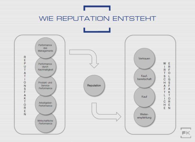 Grafik Faktoren Reputation und wirtschaftlicher Erfolg Faktenkontor