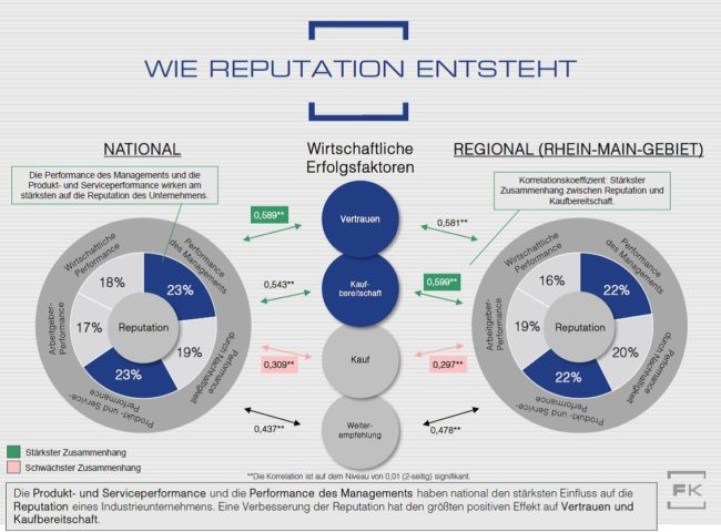 Grafik Reputation Korrelationsanalyse Handelsunternehmen Faktenkontor