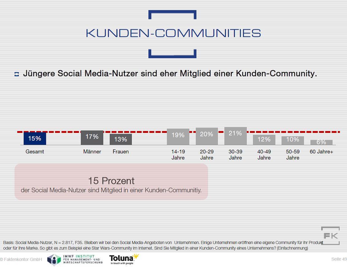 Grafik Kunden-Communities Nutzung nach Alter und Geschlechtaus Faktenkontor Social Media-Atlas 2015-2016