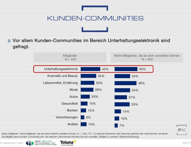 Grafik Kunden-Communities Nutzung nach Branchen aus Faktenkontor Social Media-Atlas 2015-2016