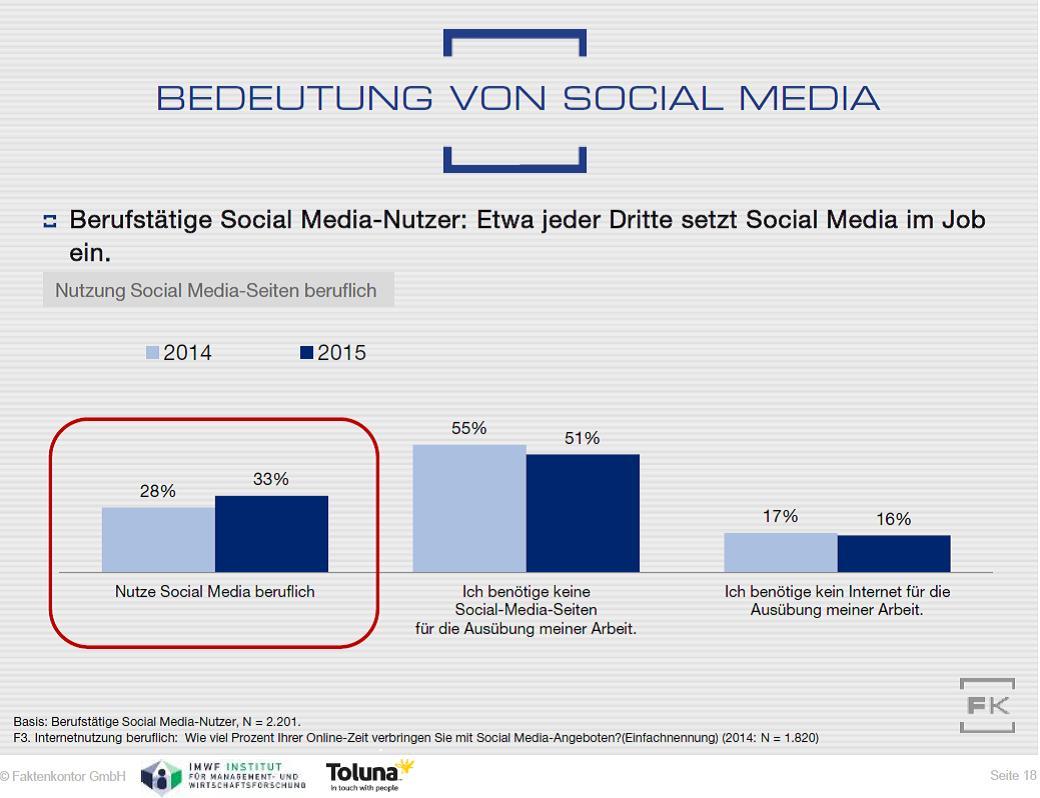 Grafik Berufliche Social-Media-Nutzung aus Faktenkontor Social Media-Atlas 2015-2016