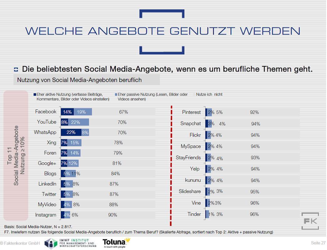 Grafik Berufliche meistgenutzte Social-Media-Angebote aus Faktenkontor Social Media-Atlas 2015-2016