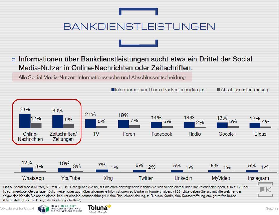 Grafik Informationssuche Bankdienstleistungen Faktenkontor Social Media-Atlas 2015-2016