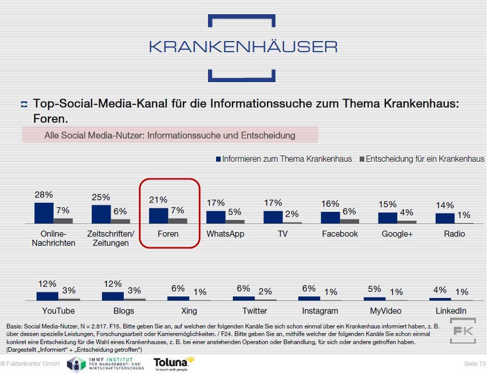Grafik Informationssuche Krankenhäuser Faktenkontor Social Media-Atlas 2015-2016