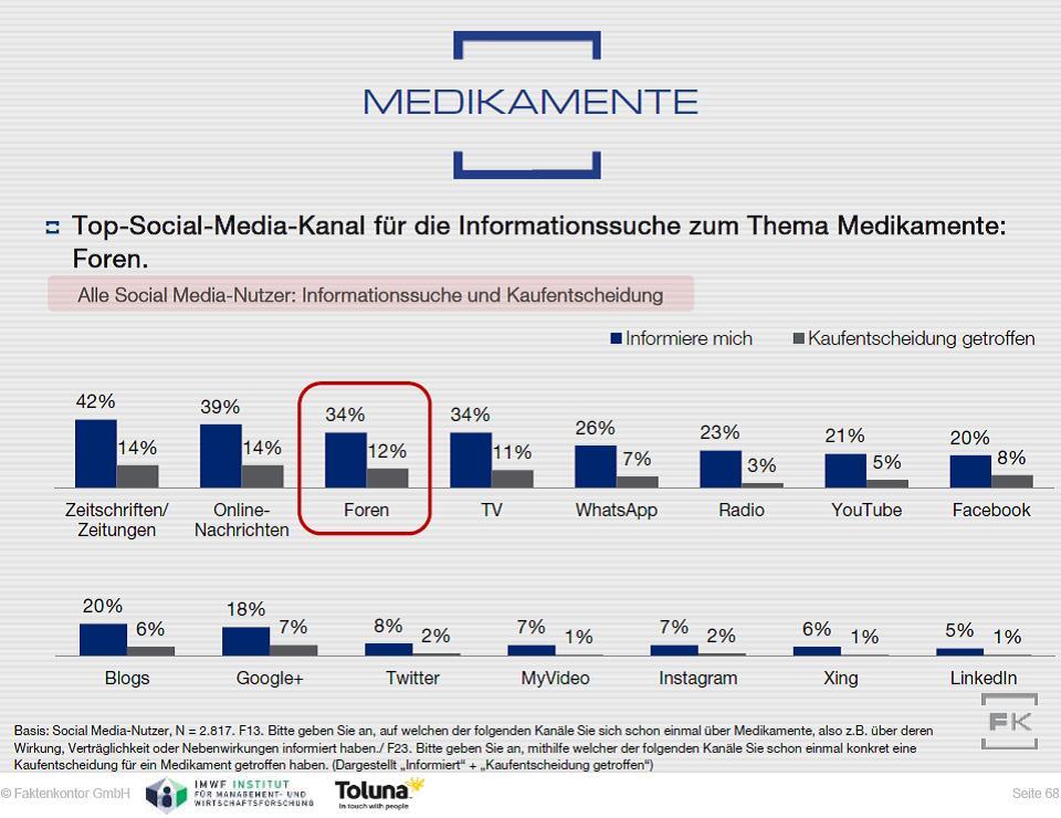 Grafik Informationssuche Medikamente Faktenkontor Social Media-Atlas 2015-2016