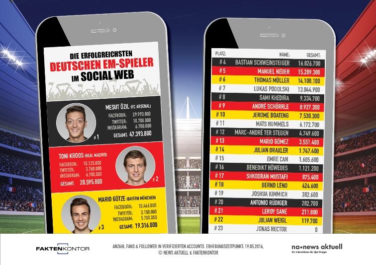 Infografik 23 EM Spieler