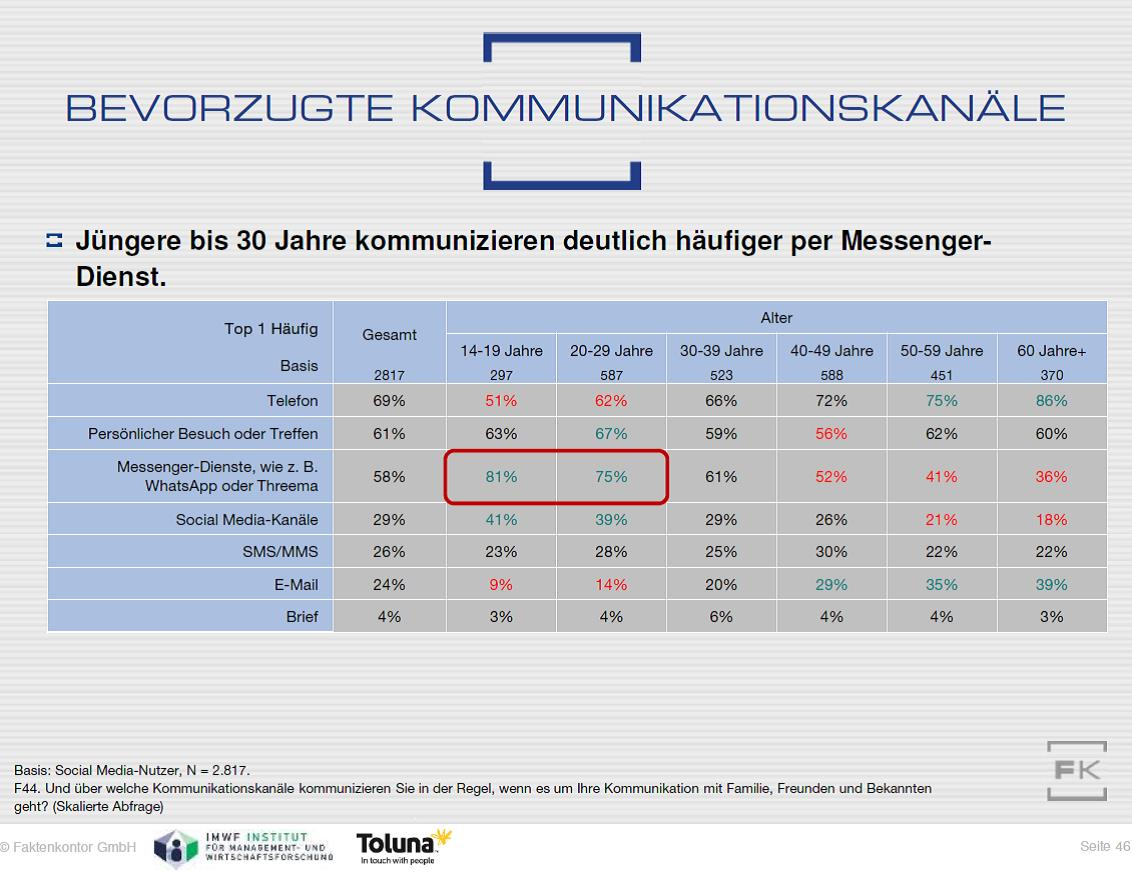 Grafik: Nutzung verschiedener Kanäle zur privaten Kommunikation nach Altersgruppen