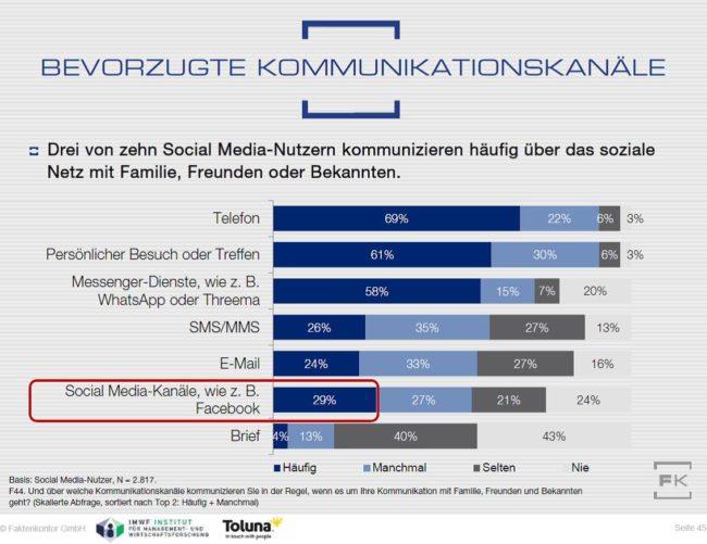 Grafik: Nutzung verschiedener Kanäle zur privaten Kommunikation – Social-Media-Nutzer insgesamt