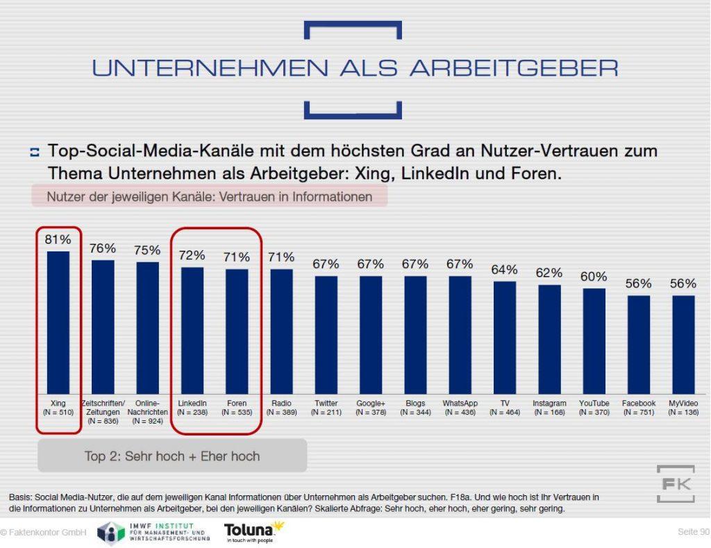 """Grafik: Beim Thema """"Unternehmen als Arbeitgeber"""" genießt Xing das höchste Vertrauen der Nutzer…"""