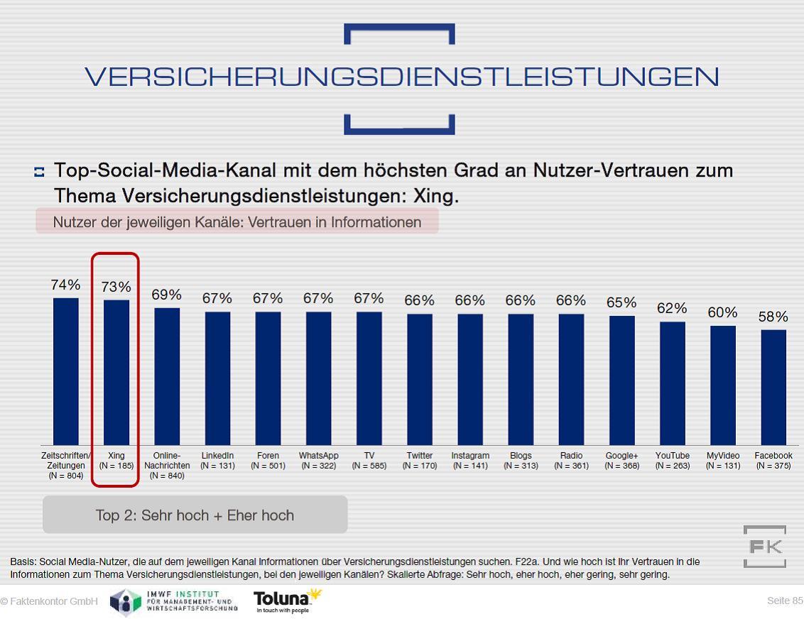 Grafik: …aber nicht nur dort: Auch bei anderen Themen wie z.B. Versicherungs-dienstleistungen lässt Xing andere Soziale Medien hinter sich