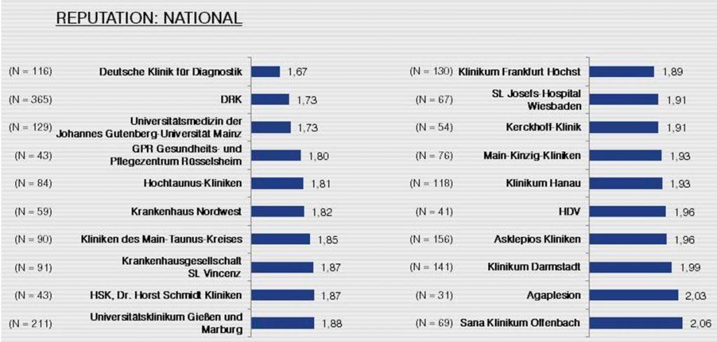 Grafik Ranking Gesundheitsunternehmen Reputation Faktenkontor