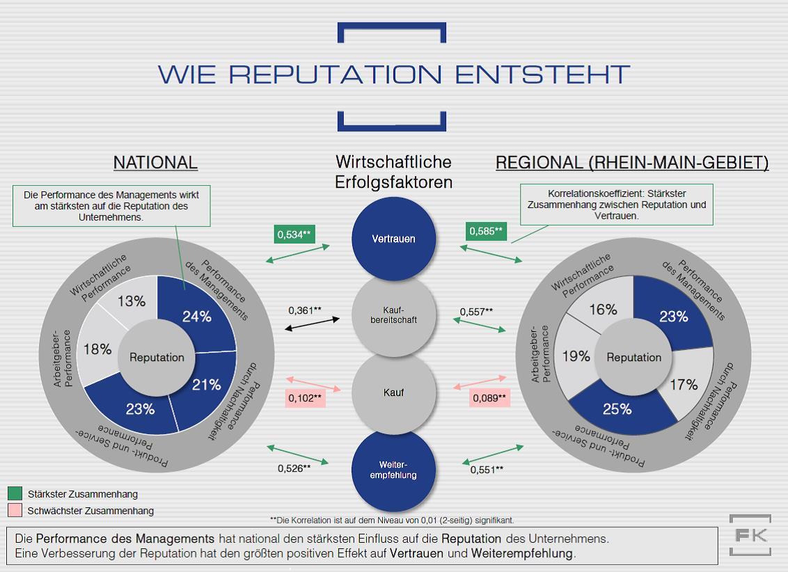 Grafik Reputation Korrelationsanalyse Gesundheitsunternehmen Faktenkontor