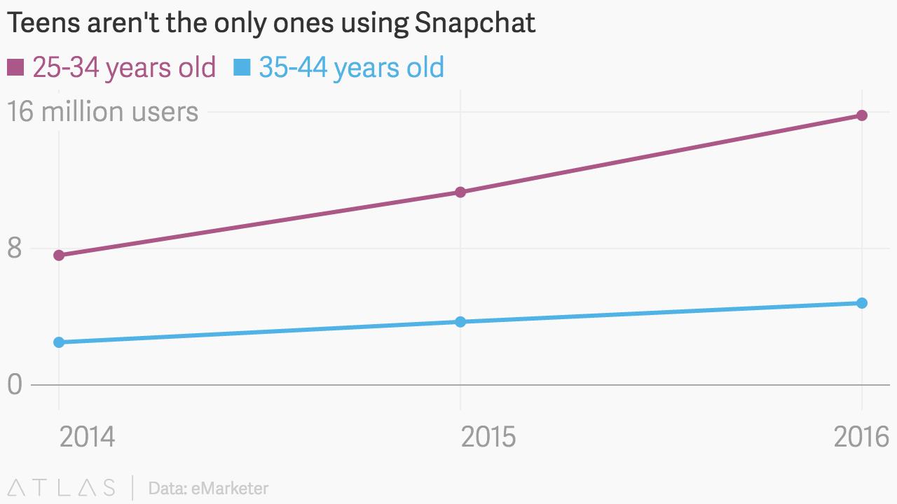 Grafik Anstieg Snapchat-Nutzer in den USA Alter 25-44