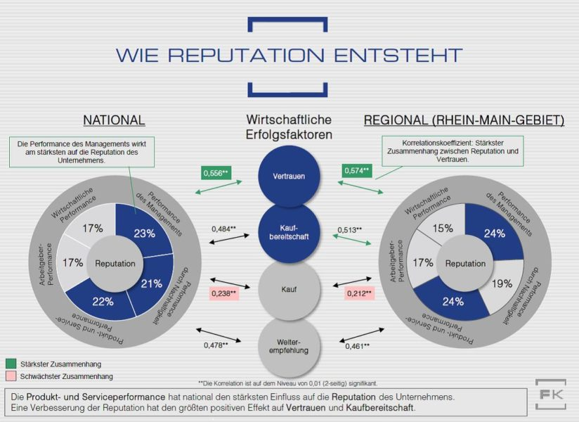 Grafik Reputation Korrelationsanalyse Lebensmittelunternehmen Faktenkontor