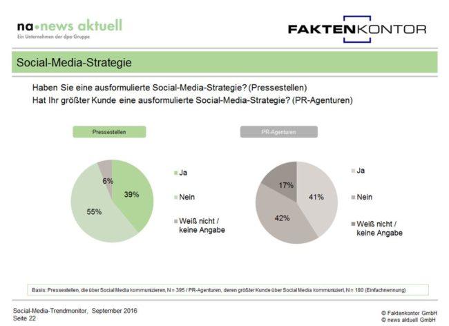 """Grafik Social-Media-Strategien in deutschen Unternehmen aus dem Social-Media-Trendmonitor """"Kommunikation, Strategie, Ziele"""" von Faktenkontor und news aktuell"""
