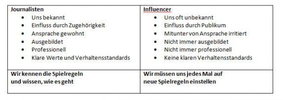 influencer-vs-journalisten