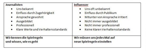 influencer-vs-journalisten