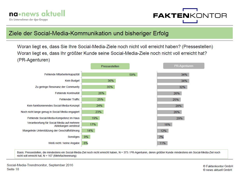 Grafik Gründe für Misserfolg Social-Media-Kommunikation aus Social Media Trendmonitor Faktenkontor news aktuell