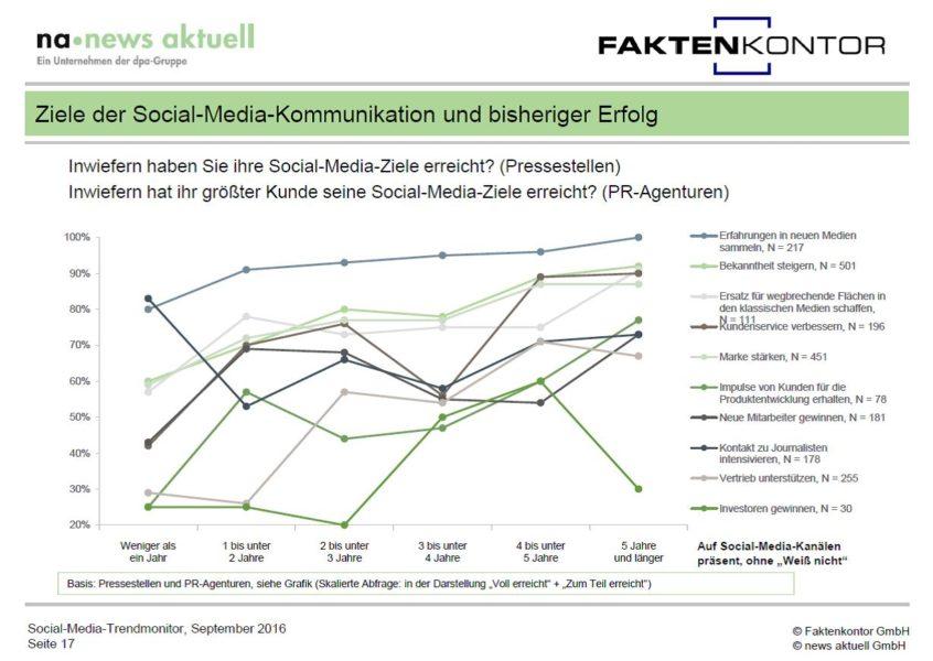 Grafik Ziele und Erfolg Social-Media-Kommunikation aus Social Media Trendmonitor Faktenkontor news aktuell