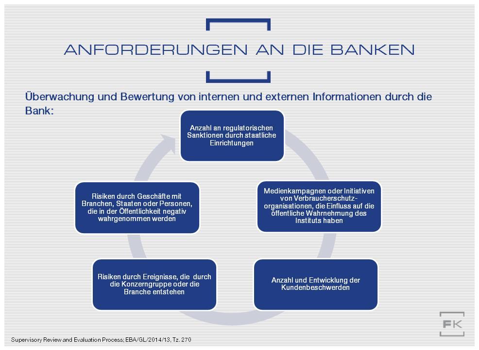 Reputationsrisiko: Anforderung an Banken