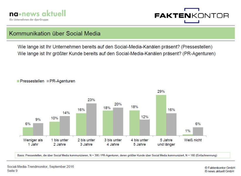 Grafik Präsenzzeiten im Social Web aus Social Media Trendmonitor Faktenkontor news aktuell