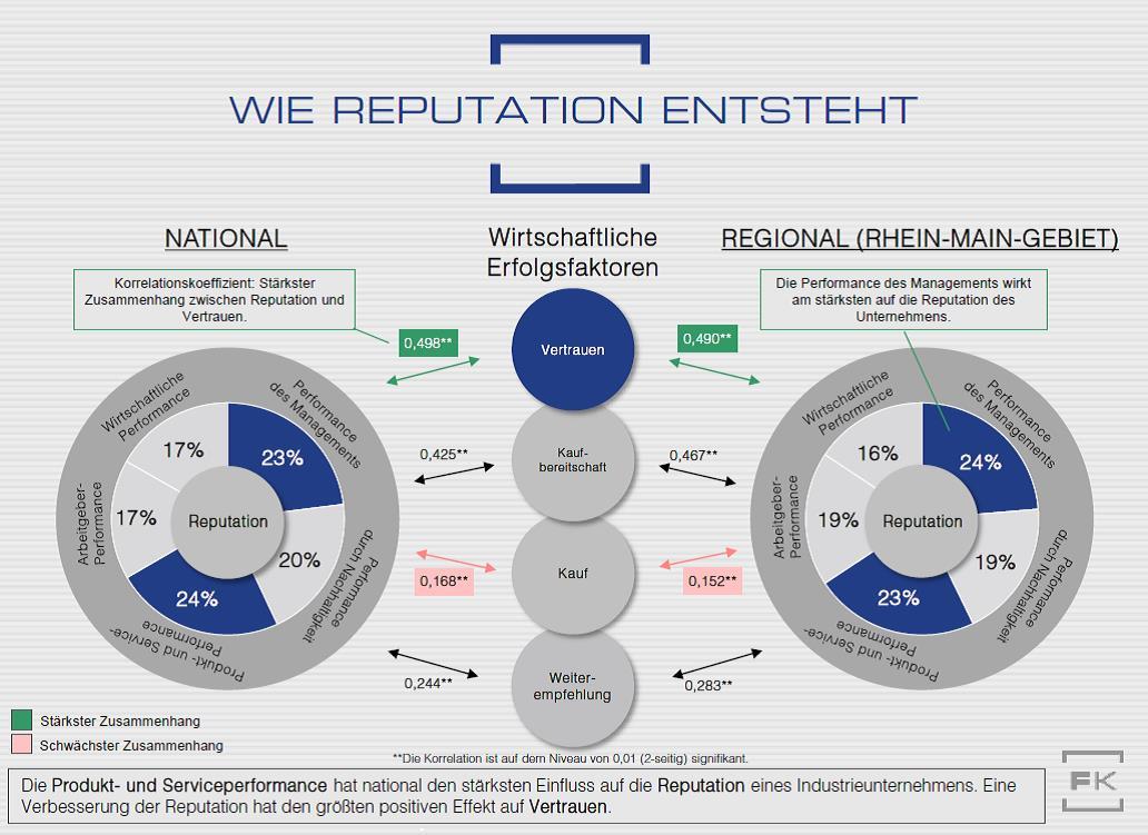 Grafik Ranking Industrieunternehmen Reputation Faktenkontor