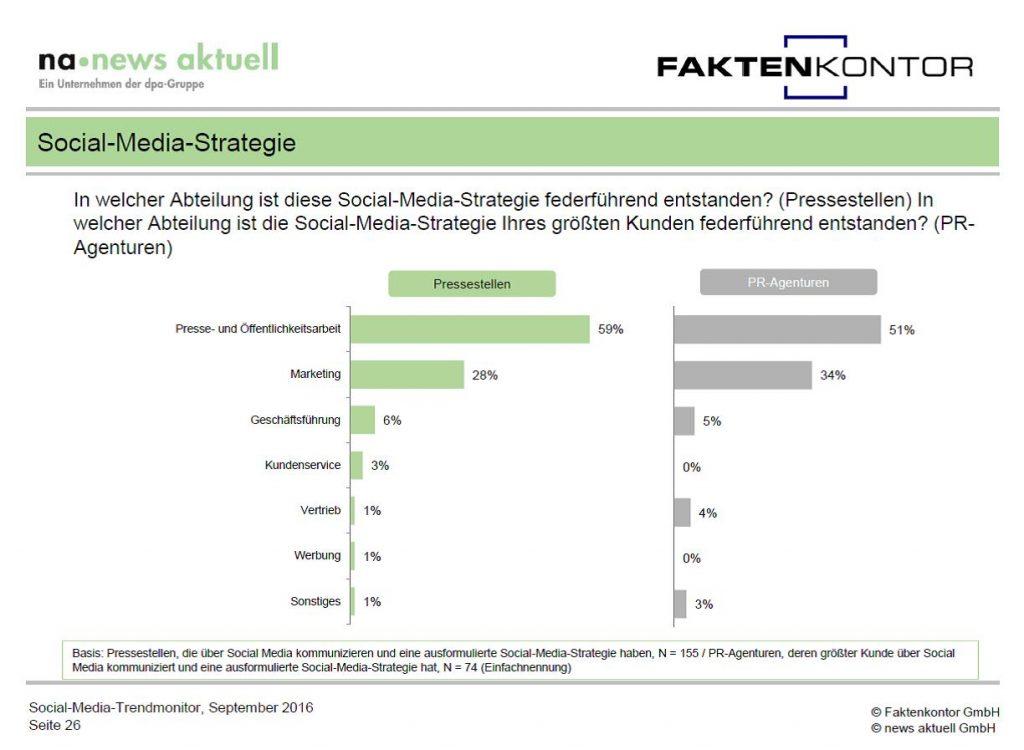 Grafik wo Social-Media-Strategien entstehen aus Social Media Trendmonitor Faktenkontor news aktuell