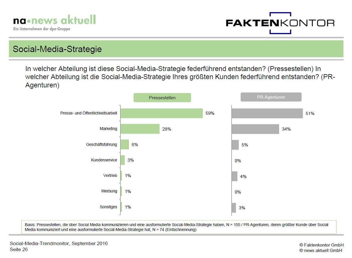 Grafik wo Social-Media-Strategien entstehen aus Social Media Trendmonitor Faktenkontor news aktuell