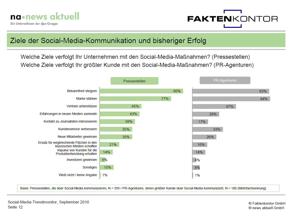 Grafik Unternehmensziele Corporate Social Media aus Social Media Trendmonitor Faktenkontor news aktuell