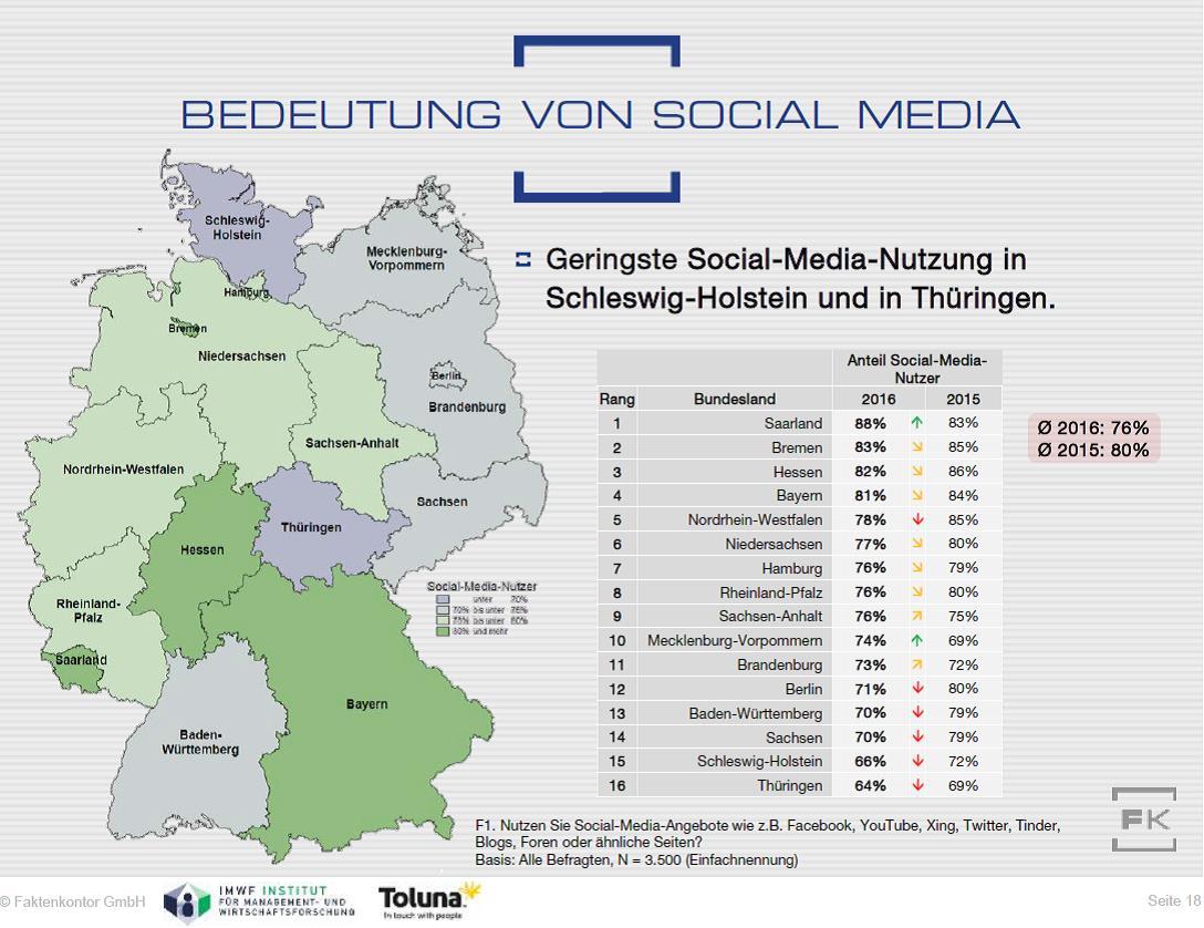 Grafik Social-Media-Nutzung nach Bundesländern Faktenkontor Social-Media-Atlas 2016-2017