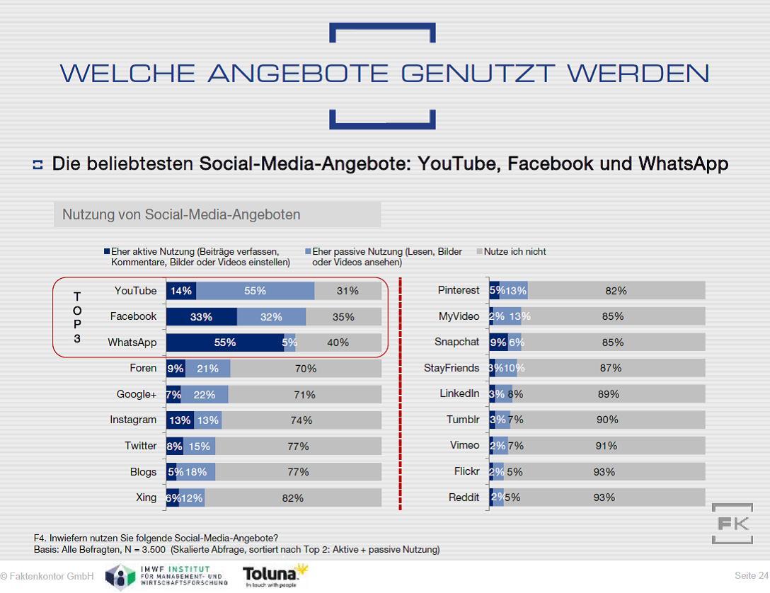 Grafik: Die meistgenutzten Sozialen Medien in Deutschland Faktenkontor Social-Media-Atlas 2016/2017