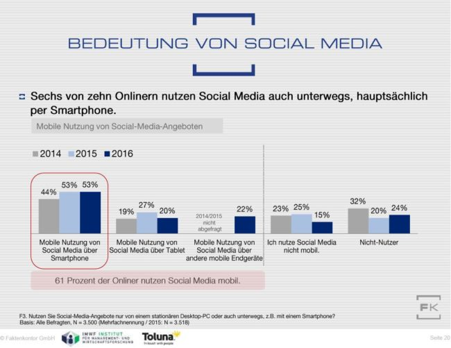 Grafik Mobile Social-Media-Nutzung aus Faktenkontor Social-Media-Atlas 2016-2017