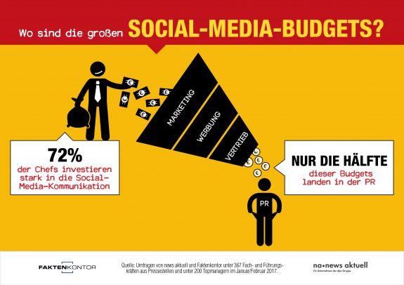 Nur die Hälfte des Social-Media-Budgets landet in der PR