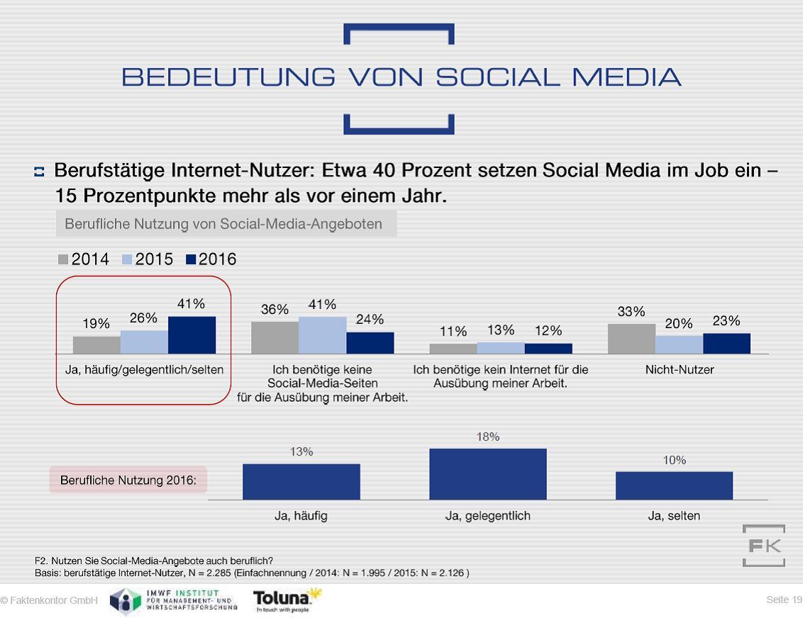 Grafik Berufliche Social-Media-Nutzung aus dem Faktenkontor Social-Media-Atlas 2016-2017