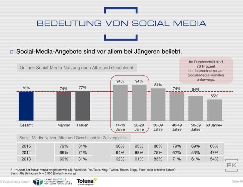 Grafik Social-Media-Nutzung nach Alter Faktenkontor Social-Media-Atlas 2016-2017