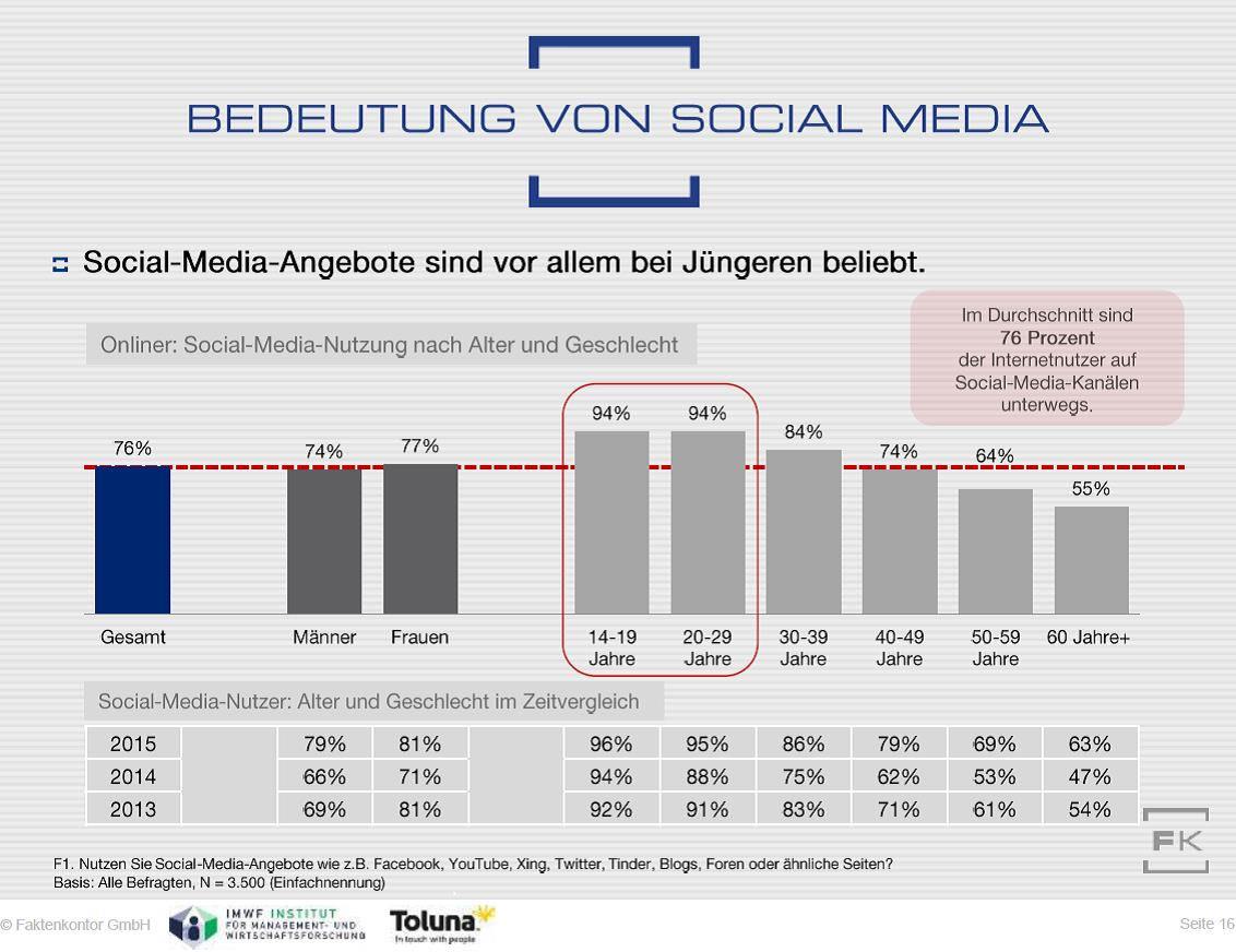 Grafik Social-Media-Nutzung nach Alter Faktenkontor Social-Media-Atlas 2016-2017
